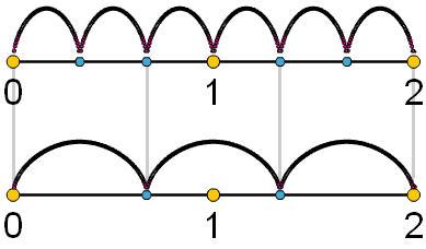 חילוק שברים במודל ציר מספרים