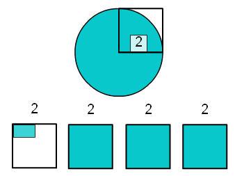 חישוב שטח עיגול בעזרת צלוחיות