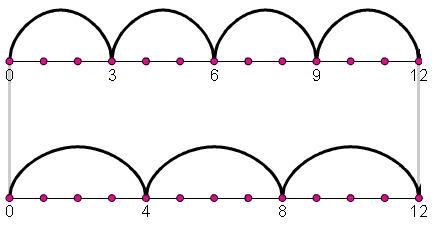 מציאת מכנה משותף בעזרת ציר מספרים